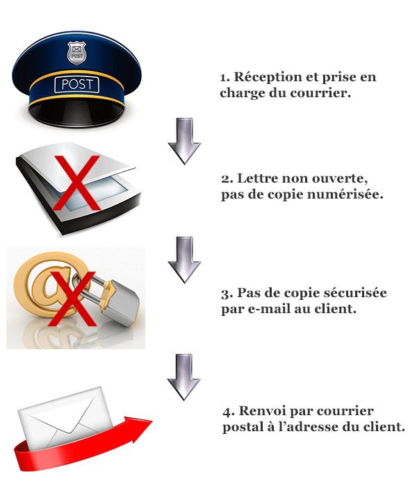 Services et tarifs my swiss mail address - Reexpedition du courrier temporaire ...