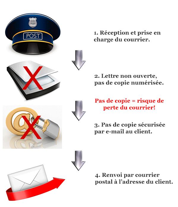 réexpédition de courrier depuis la Suisse