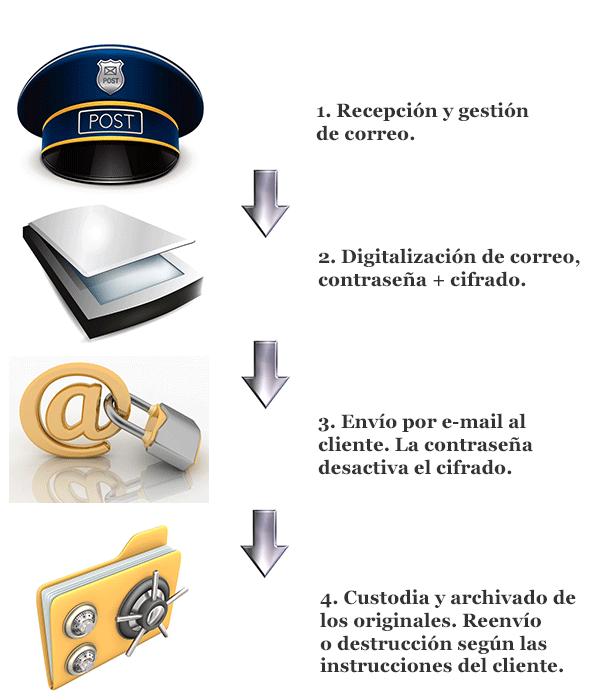 Dirección en Suiza, digitalización & reexpedición de correo servicios Premium