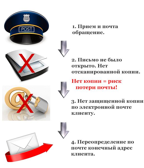 переадресация почты